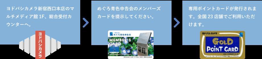 ヨドバシカメラ新宿西口本店のマルチメディア館1F、総合受付カウンターへ。 めぐろ青色申告会のメンバーズカードを提示してください。 専用ポイントカードが発行されます。全国23店舗でご利用いただけます。